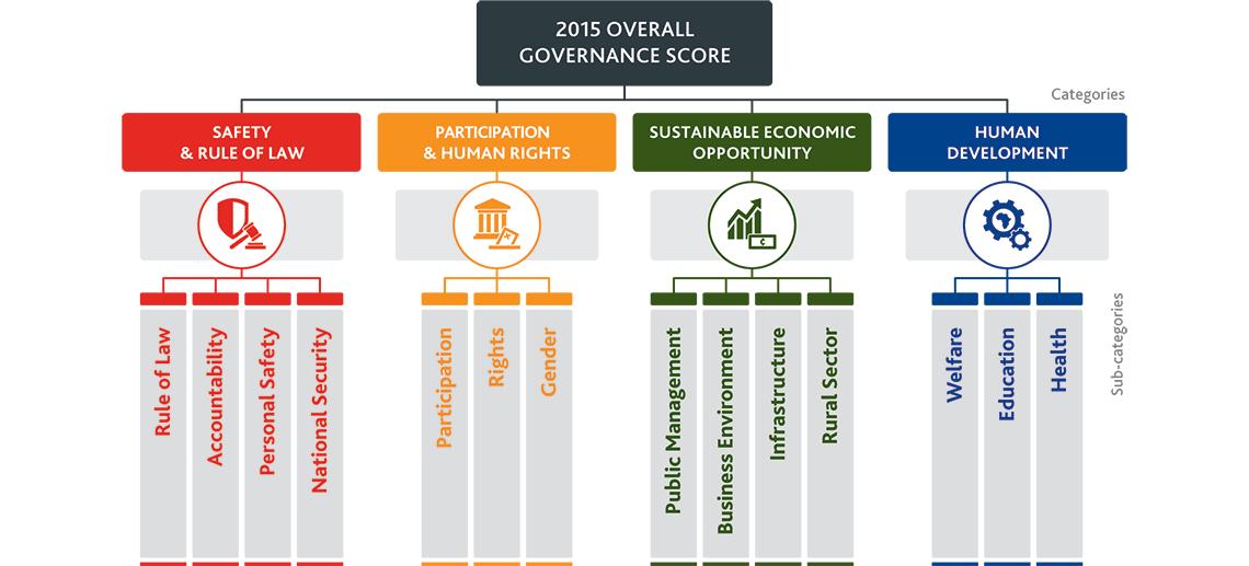 Building The Ibrahim Index Of African Governance Mo Ibrahim Foundation